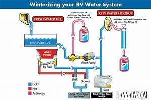 Rv Fresh Water System Diagram