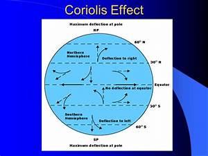 Coriolis Effect - Bing images