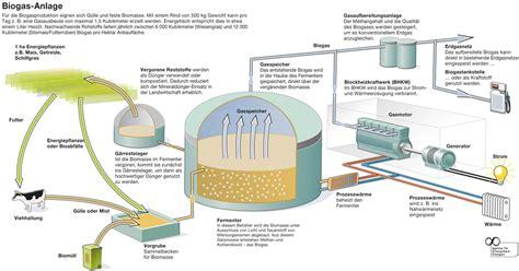 Energietraeger Experten Rat Zum Blockheizkraftwerk by B M 246 Gliche Brennstoffe Bhkw Infothek