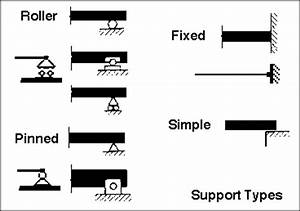 how many support reaction on the simply supported beam With reactions the free body diagram of the truss as a unified structure is