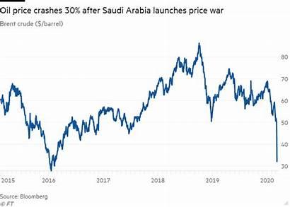 Oil Crude Saudi Brent Crash War Today