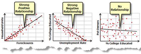 regression analysis basics