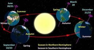 Earth U0026 39 S Orbit