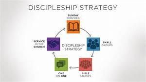 Discipleship  U2013 Fbc Weston