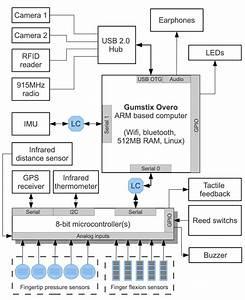 Wearable Mobile Sensing Platform Hardware Block Diagram