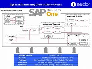 Sap Business One Manufacturing Order To Delivery Process