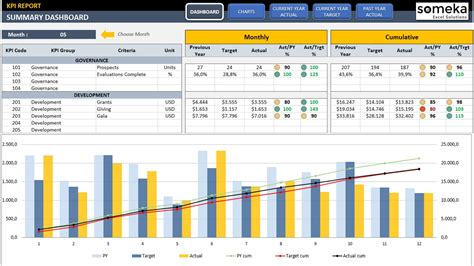 kpi dashboard template  excel youtube