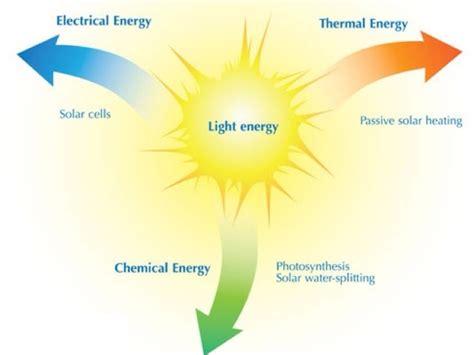 exles of light energy energy by zielinski