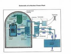 Nuclear Power Plant Diagram Nuclear Power Plant DiagramNuclear Power Diagram