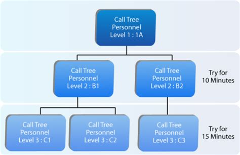 bcp call tree template notification test bcmpedia a wiki glossary for business continuity management bcm and