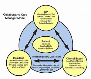 Collaborative Care Manager Model | Agency for Healthcare ...