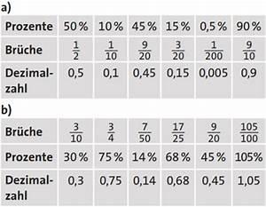 Prozent Von Prozent Berechnen : br che prozente und dezimalzahlen umrechnen wikihow ~ Themetempest.com Abrechnung