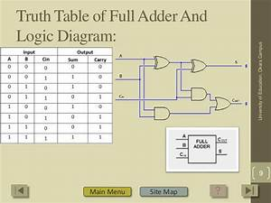Group 7 Combinational Logic
