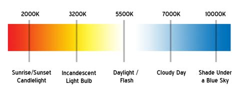 color temp chart hid color chart comprehensive headlight color guide