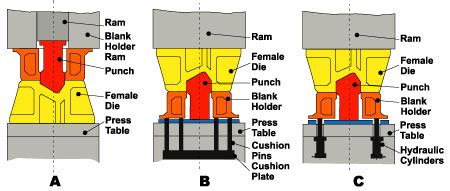 deep drawing irregular sheet components  cushion systems  die stiffness affect  operation