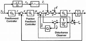 Controller Structure With Disturbance Observer