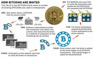 Bitcoin  Ethereum And Cryptocurrency  Ultimate Beginner U0026 39 S