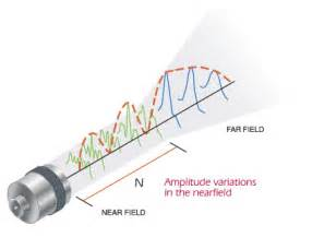 Far and Near Field Ultrasound