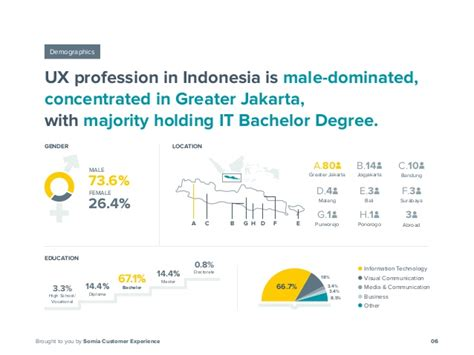 The State Of Ux Profession In Indonesia July 2016