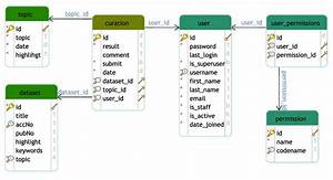 Database Schema For Geometacuration  This Schema Diagram