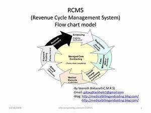 Ppt - Rcms  Revenue Cycle Management System   Flow Chart Model Powerpoint Presentation