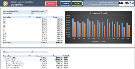 expense analysis dashboard  excel template  smb
