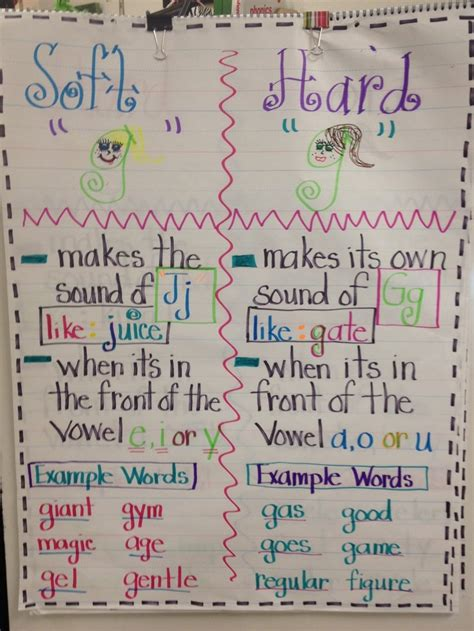 19 Best Images About Read4soft  Hard C & G On Pinterest  Words, Student And Anchor Charts