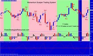 Momentum Scalper Trading System - Forex Strategies