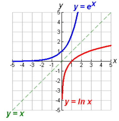 Learn The Rules Of Exponential And Logarithmic Functions Math@tutorvistacom