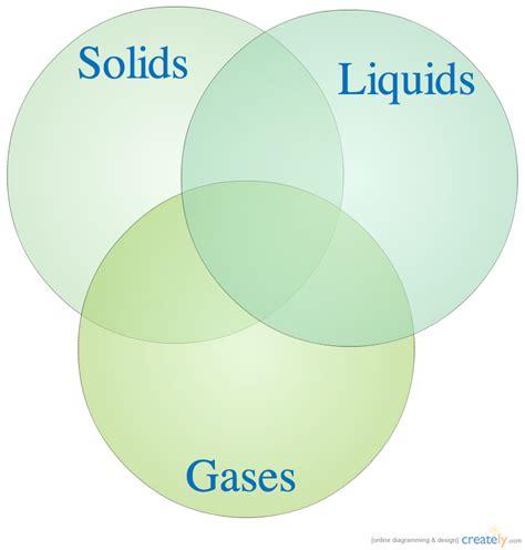 Venn Diagram Of State Of Matter by States Of Matter Venn Diagram Creately