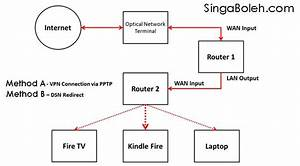 How To Connect Vpn For Amazon Fire Tv In Singapore And
