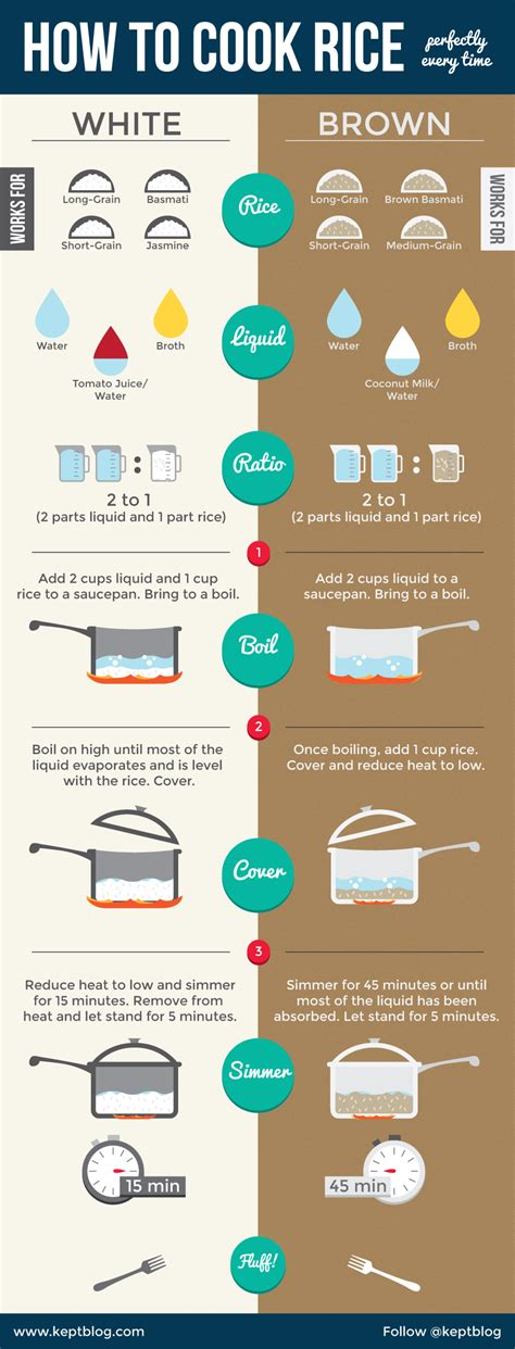 how to cook rice how to cook rice perfectly every time kept blog