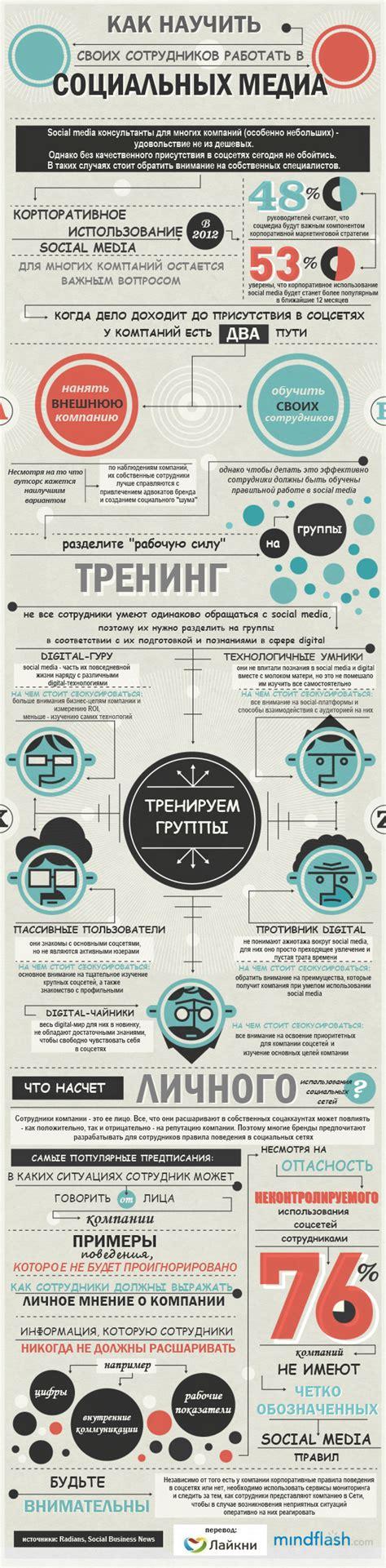 Optimizing Media Graphics How To Employees To Handle инфографика как научить своих сотрудников работать в