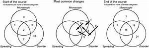 Kinetic And Potential Energy Venn Diagram