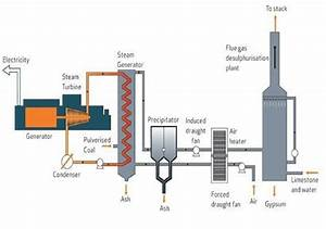 Fgd Technology Used In Fossil Fuel Based Power Plants  2