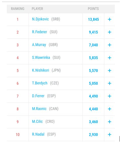 Live ATP Rankings: Rafael Nadal is 1500 points clear of Roger Federer