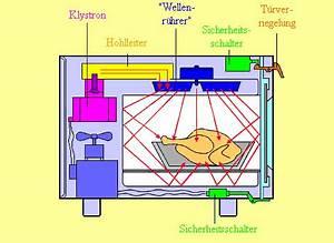Frequenz Berechnen Physik : musteraufgaben mikrowellen leifi physik ~ Themetempest.com Abrechnung