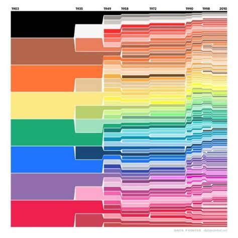 crayola color crayola chart how many crayon colors been added to