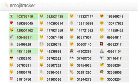Whatsapp Emoji Bedeutung Liste