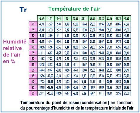 taux d humidité dans une chambre taux d humidite dans une chambre nouveaux modèles de maison