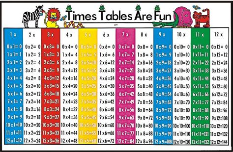 times table charts activity shelter
