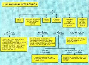 Car Bolt Torque Chart Ford C5 Automatic Transmission Diagnosis