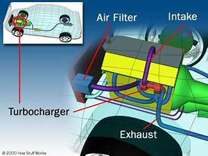 How turbo, supercharger & NOS work