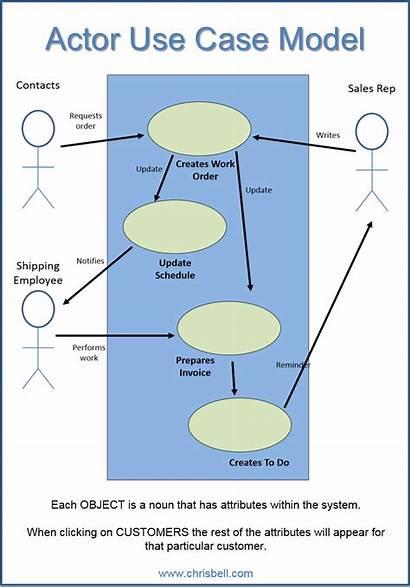 Diagram Case Actor State Actors Transition Cases