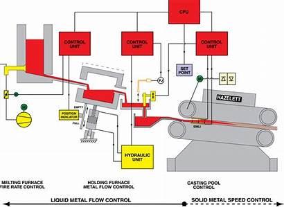 System Copper Bar Casting Technology Diagram Electromagnetic
