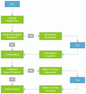 the application process an explanation and flow chart With insurance process