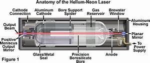 Olympus FluoView Resource Center Helium Neon Lasers