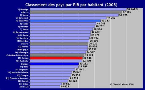 bureau plus ca économie québécoise on est riche ou pauvreselon