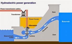 Hydroelectricity Diagram