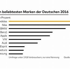 Anzahl Von Möglichkeiten Berechnen : beliebteste marken alnatura vor porsche und toyota welt ~ Themetempest.com Abrechnung